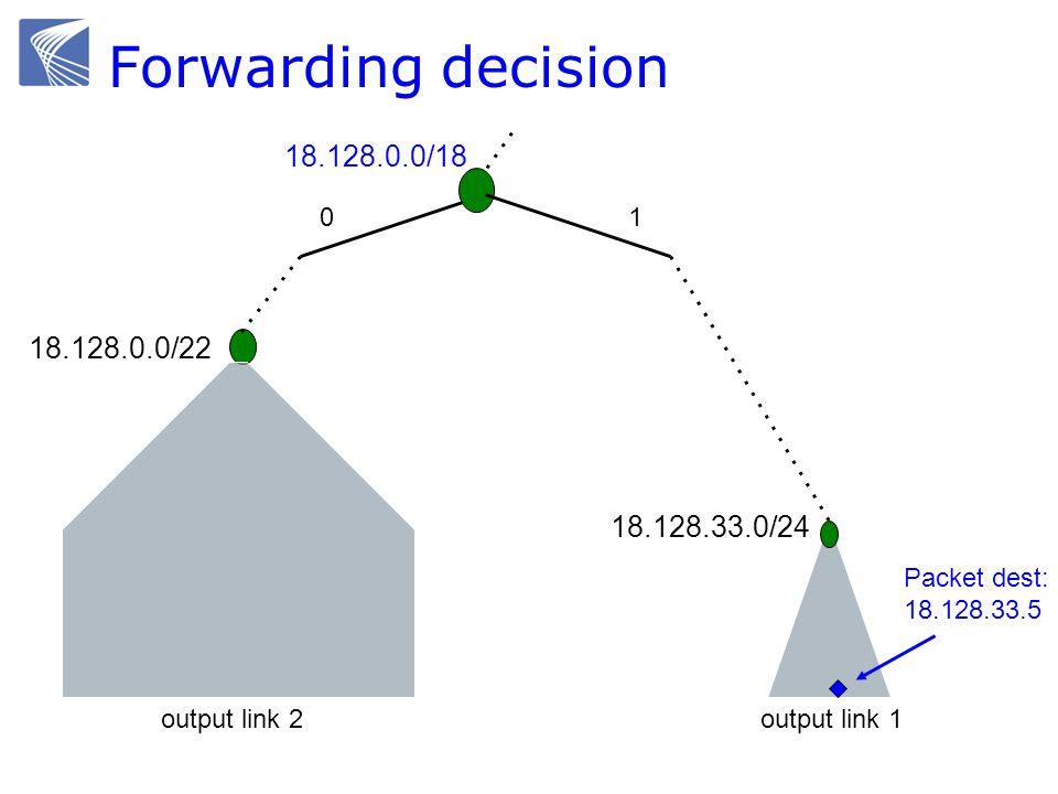 Forwarding decision 01 18.128.0.0/18 18.128.0.0/22 18.128.33.0/24 Packet dest: 18.128.33.5 output link 2output link 1