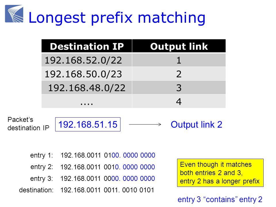 Longest prefix matching Destination IPOutput link 192.168.52.0/221 192.168.50.0/232 192.168.48.0/223....4 192.168.51.15 Packet's destination IP Output link 2 192.168.0011 0100.