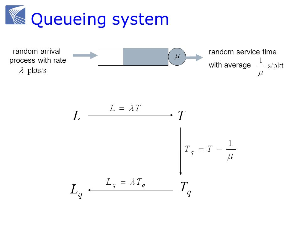 Queueing system random arrival process with rate random service time with average