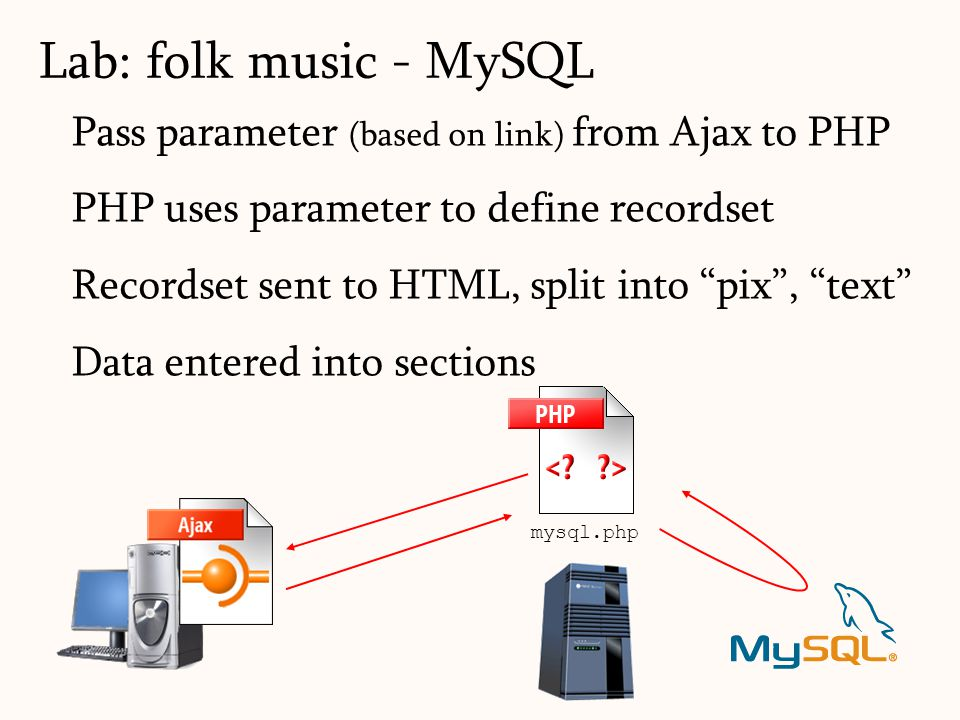 "Pass parameter (based on link) from Ajax to PHP PHP uses parameter to define recordset Recordset sent to HTML, split into ""pix"", ""text"" Data entered i"