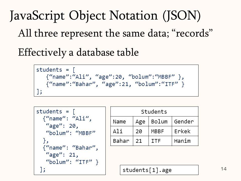 students = [ { name : Ali , age :20, bolum : MBBF }, { name : Bahar , age :21, bolum : ITF } ]; 14 students = [ { name : Ali , age : 20, bolum : MBBF }, { name : Bahar , age : 21, bolum : ITF } ]; Students NameAgeBolumGender Ali20MBBFErkek Bahar21ITFHanim students[1].age //21 All three represent the same data; records Effectively a database table JavaScript Object Notation (JSON)