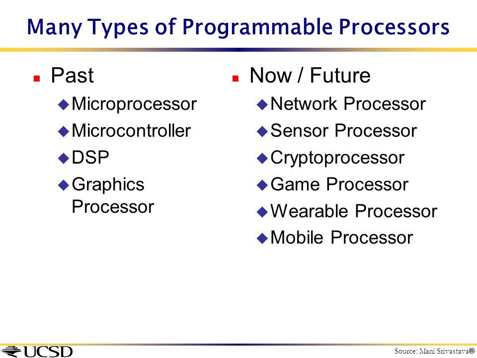 Many Types of Programmable Processors n Past u Microprocessor u Microcontroller u DSP u Graphics Processor n Now / Future u Network Processor u Sensor