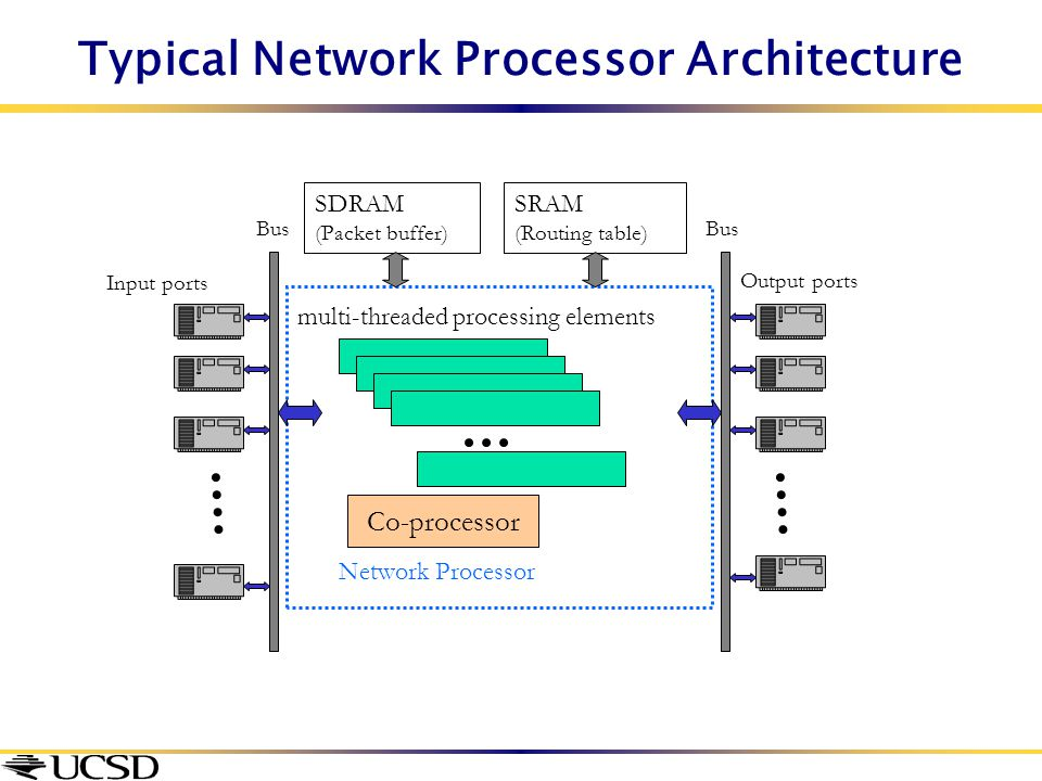 Typical Network Processor Architecture SDRAM (Packet buffer) SRAM (Routing table) multi-threaded processing elements Co-processor Input ports Output p