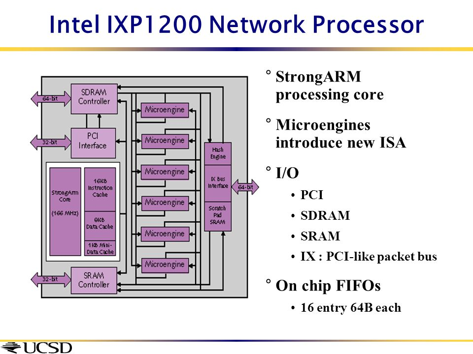 Intel IXP1200 Network Processor °StrongARM processing core °Microengines introduce new ISA °I/O PCI SDRAM SRAM IX : PCI-like packet bus °On chip FIFOs
