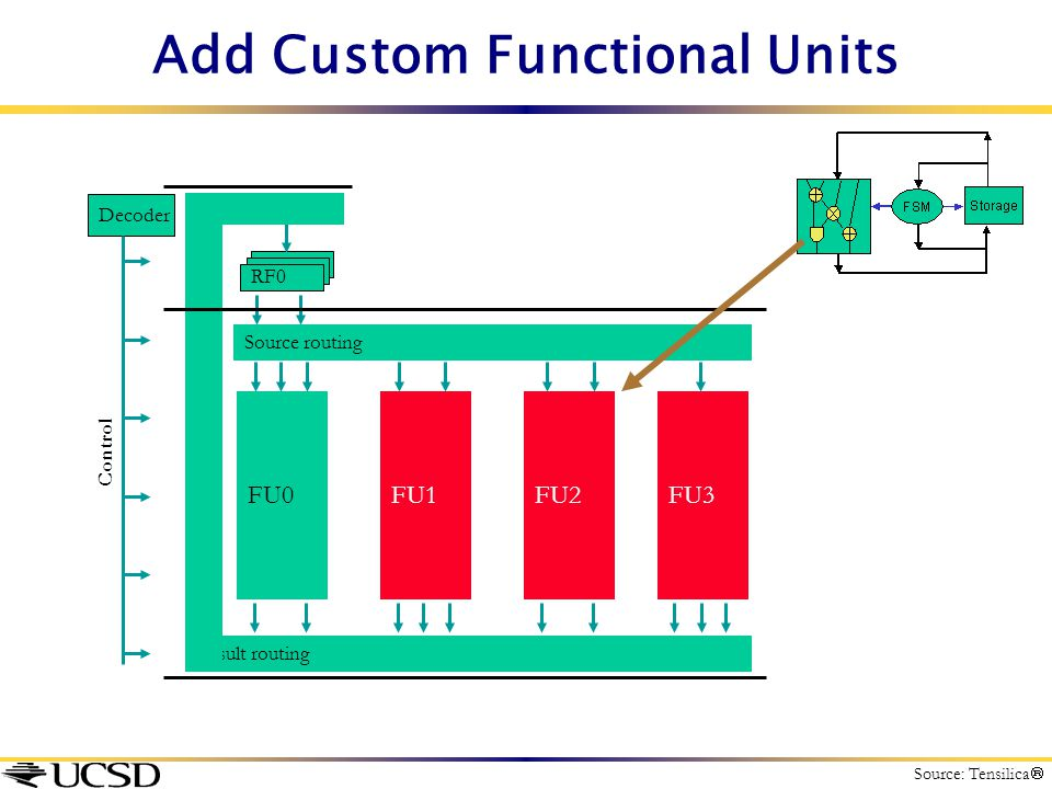 Add Custom Functional Units Source routing RF0 FU0FU1FU2FU3 Result routing Decoder Control Source: Tensilica 