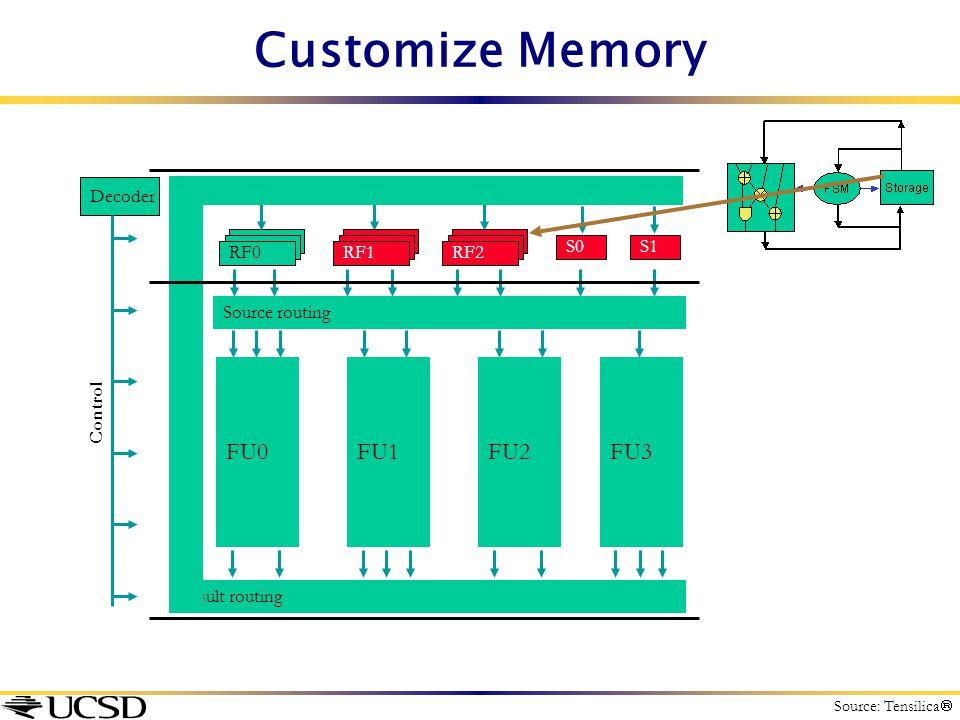 Customize Memory Source routing RF0RF1RF2 S1S0 FU0FU1FU2FU3 Result routing Decoder Control Source: Tensilica 