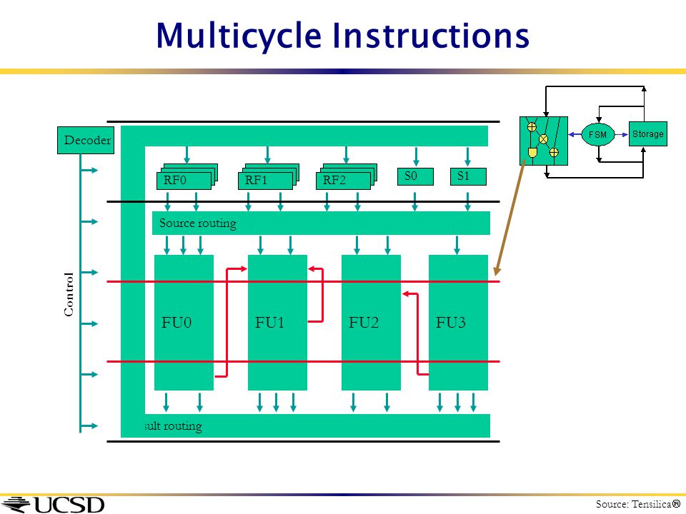 Multicycle Instructions Source routing RF0RF1RF2 S1S0 FU0FU1FU2FU3 Result routing Decoder Control Source: Tensilica 