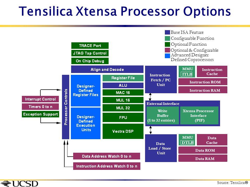 Optional & Configurable Optional Function Configurable Function Base ISA Feature Advanced Designer Defined Coprocessors External Interface Xtensa Proc