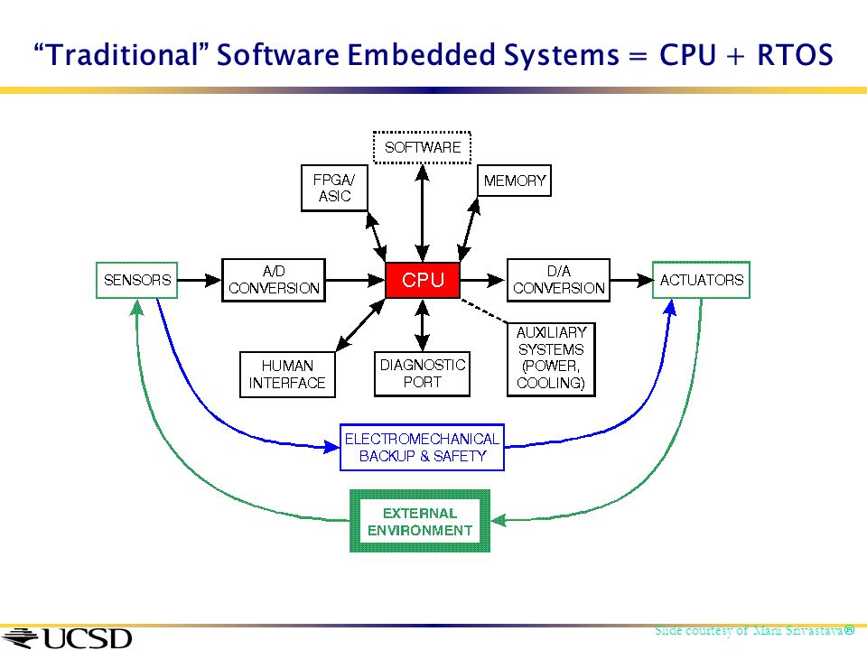 """""""Traditional"""" Software Embedded Systems = CPU + RTOS Slide courtesy of Mani Srivastava """