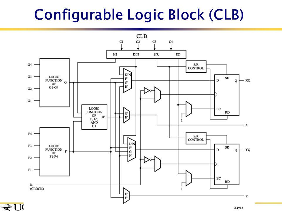 Configurable Logic Block (CLB)