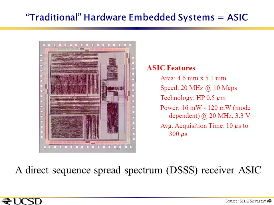 """""""Traditional"""" Hardware Embedded Systems = ASIC A direct sequence spread spectrum (DSSS) receiver ASIC ASIC Features Area: 4.6 mm x 5.1 mm Speed: 20 MH"""