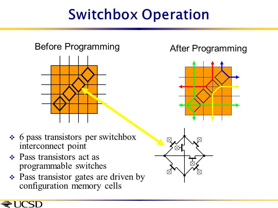 Switchbox Operation  6 pass transistors per switchbox interconnect point  Pass transistors act as programmable switches  Pass transistor gates are