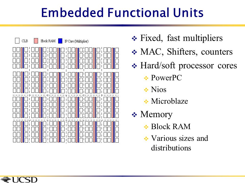 Embedded Functional Units  Fixed, fast multipliers  MAC, Shifters, counters  Hard/soft processor cores  PowerPC  Nios  Microblaze  Memory  Blo