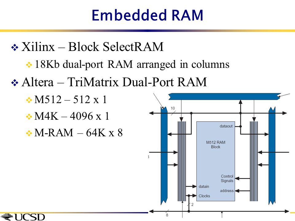 Embedded RAM  Xilinx – Block SelectRAM  18Kb dual-port RAM arranged in columns  Altera – TriMatrix Dual-Port RAM  M512 – 512 x 1  M4K – 4096 x 1
