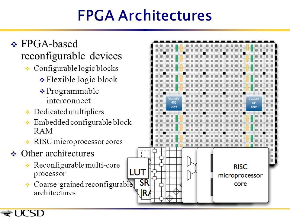 FPGA Architectures  FPGA-based reconfigurable devices  Configurable logic blocks  Flexible logic block  Programmable interconnect  Dedicated mult