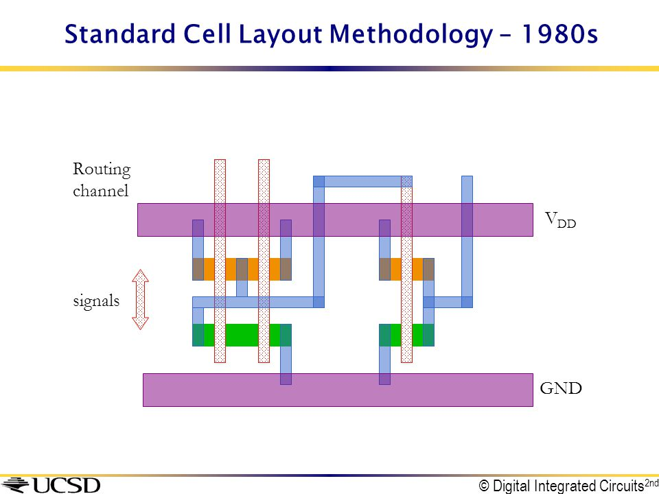 Standard Cell Layout Methodology – 1980s signals Routing channel V DD GND © Digital Integrated Circuits 2nd