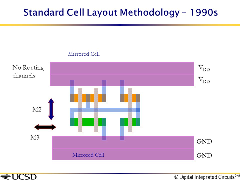 Standard Cell Layout Methodology – 1990s M2 No Routing channels V DD GND M3 V DD GND Mirrored Cell © Digital Integrated Circuits 2nd