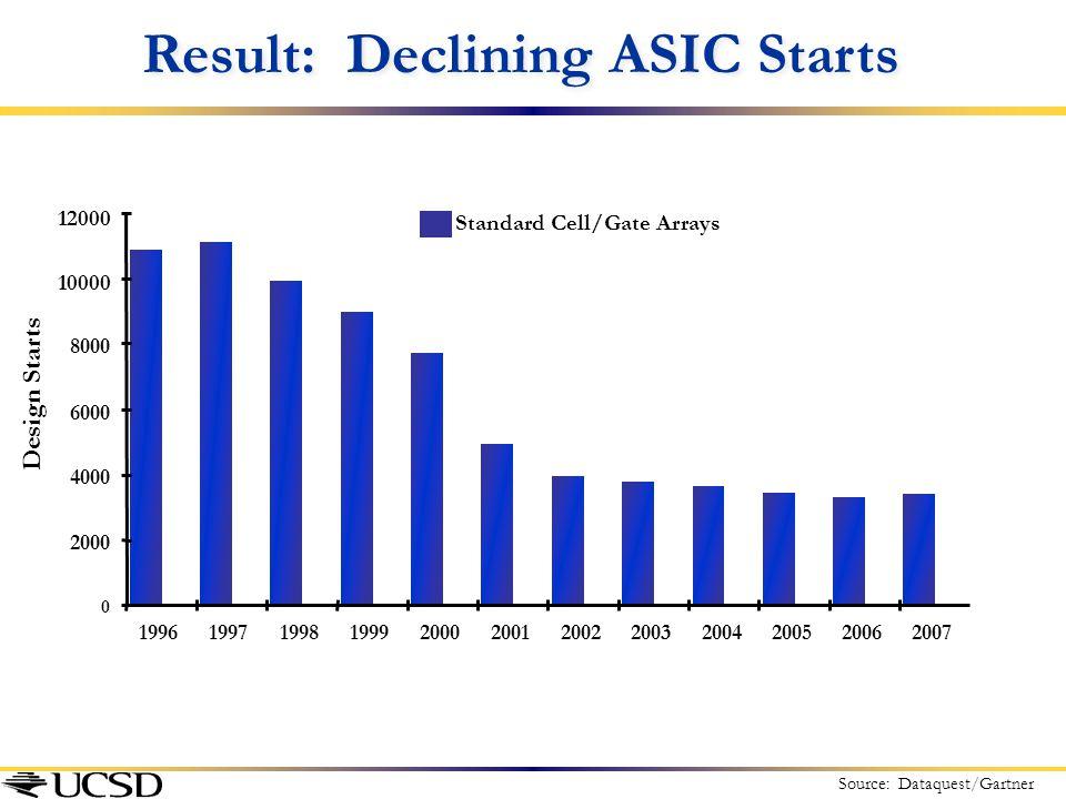 Result: Declining ASIC Starts Source: Dataquest/Gartner Standard Cell/Gate Arrays 0 2000 4000 6000 8000 10000 12000 1996199719981999200020012002200320