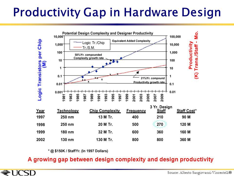 Productivity Gap in Hardware Design A growing gap between design complexity and design productivity Source: Alberto Sangiovanni-Vincentelli 