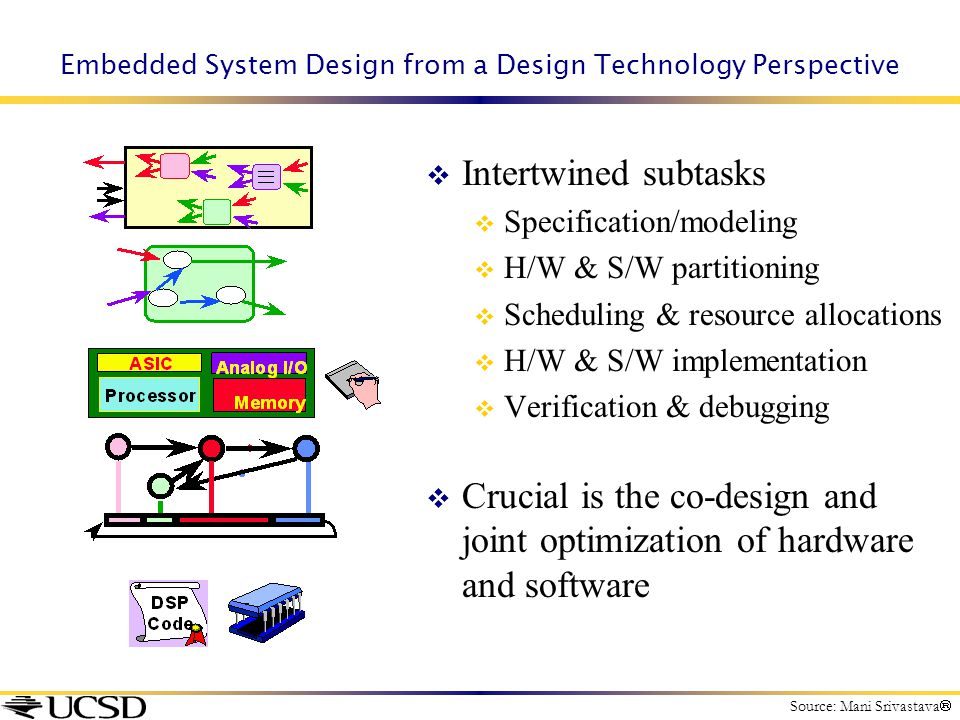 Embedded System Design from a Design Technology Perspective  Intertwined subtasks  Specification/modeling  H/W & S/W partitioning  Scheduling & re