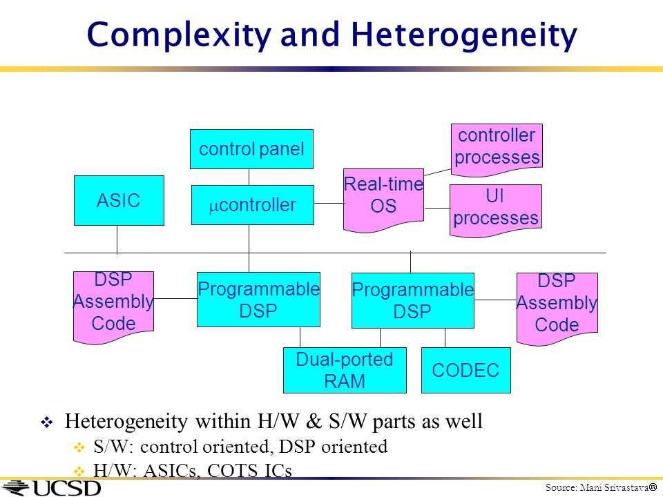 Complexity and Heterogeneity  Heterogeneity within H/W & S/W parts as well  S/W: control oriented, DSP oriented  H/W: ASICs, COTS ICs  controller