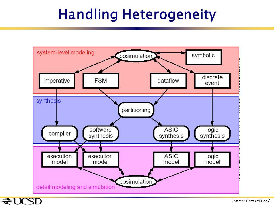 Handling Heterogeneity Source: Edward Lee 