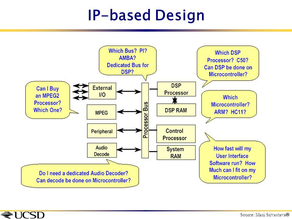 IP-based Design Source: Mani Srivastava 