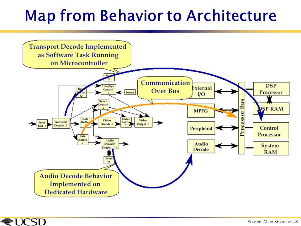 Map from Behavior to Architecture Source: Mani Srivastava 