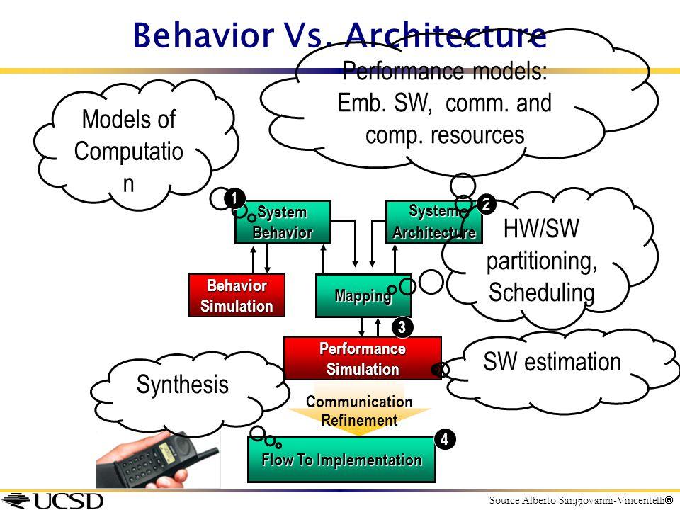 Behavior Vs. Architecture SystemBehaviorSystemArchitecture Mapping Flow To Implementation Communication Refinement BehaviorSimulation PerformanceSimul