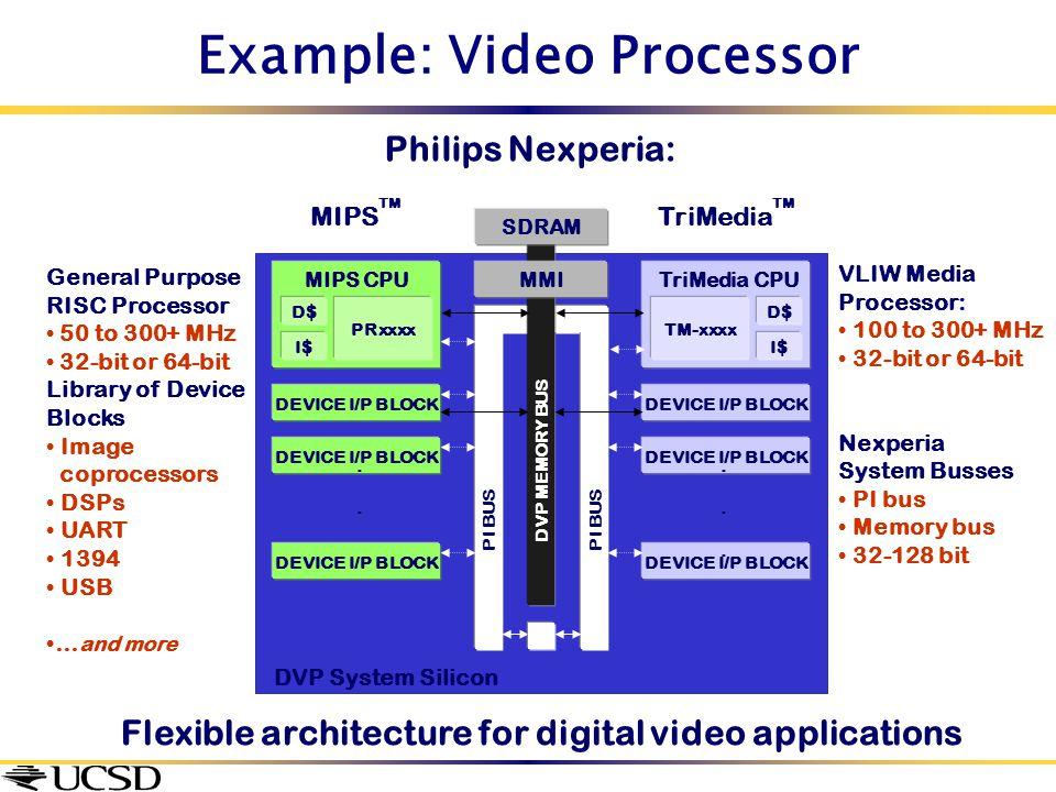 Example: Video Processor TM-xxxx D$ I$ TriMedia CPU DEVICE I/P BLOCK...... DVP System Silicon VLIW Media Processor: 100 to 300+ MHz 32-bit or 64-bit N
