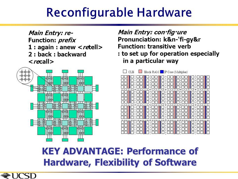 Reconfigurable Hardware Main Entry: re- Function: prefix 1 : again : anew 2 : back : backward Main Entry: con·fig·ure Pronunciation: k&n-'fi-gy&r Func