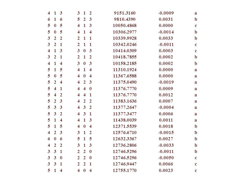 4 1 3 3 1 29151.3160-0.0009a 6 1 6 5 2 39810.43900.0031b 5 0 5 4 1 310050.48680.0000c 5 0 5 4 1 410306.2977-0.0014b 3 2 2 2 1 110339.99280.0033b 3 2 1