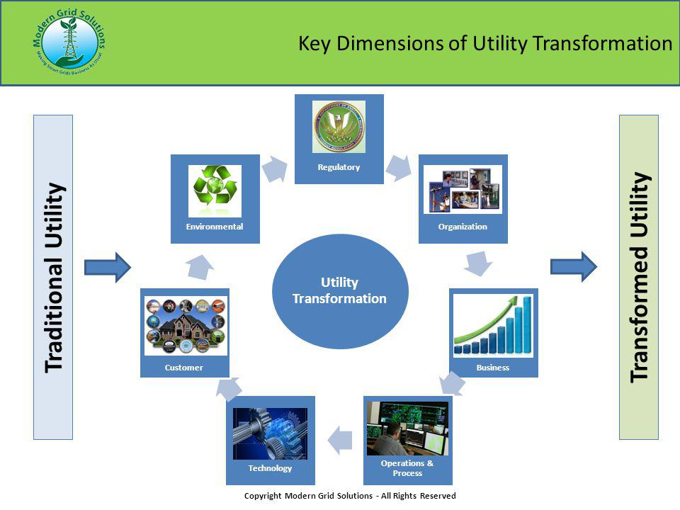 Key Dimensions of Utility Transformation Copyright Modern Grid Solutions - All Rights Reserved Regulatory Organization Business Operations & Process Technology Customer Environmental Utility Transformation Traditional UtilityTransformed Utility