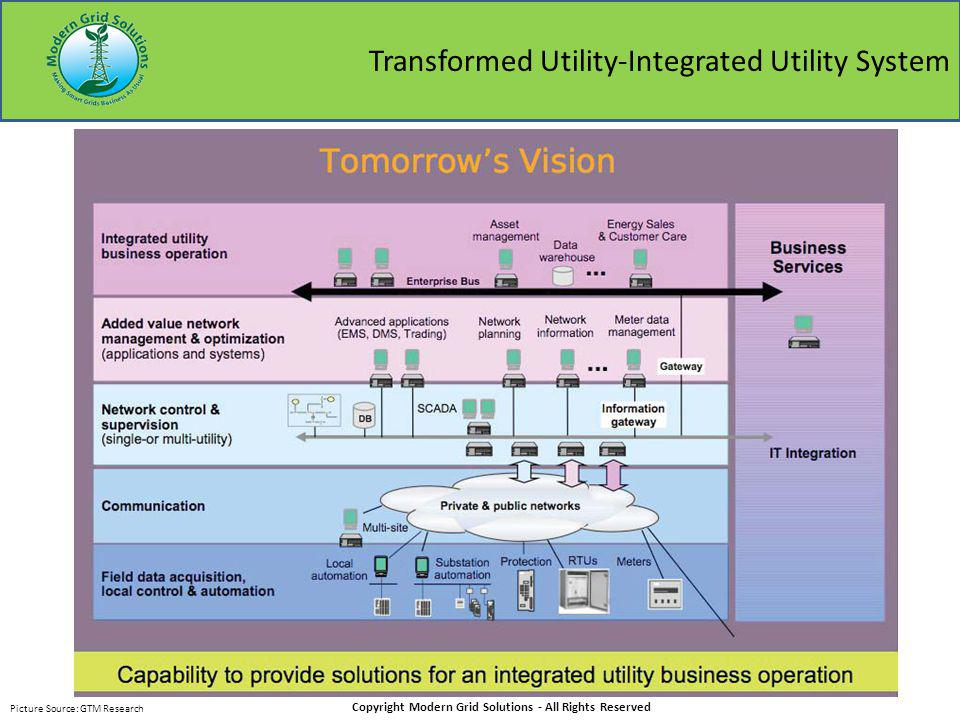 Transformed Utility-Integrated Utility System Copyright Modern Grid Solutions - All Rights Reserved Picture Source: GTM Research