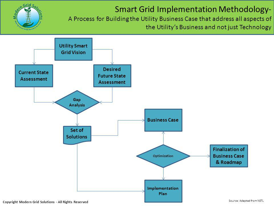 Smart Grid Technology Progression: 2012-2030 AMI CS DR DMS/DA TA AO DER ICT Copyright Modern Grid Solutions - All Rights Reserved 2012 2015 2020 20252030 Intro Growth Maturity R&D Intro Growth Intro Growth Maturity R&DIntroGrowth R&DIntroGrowth R&DIntroGrowth R&DIntroGrowth R&DIntroGrowth Source: Adapted from Zpryme