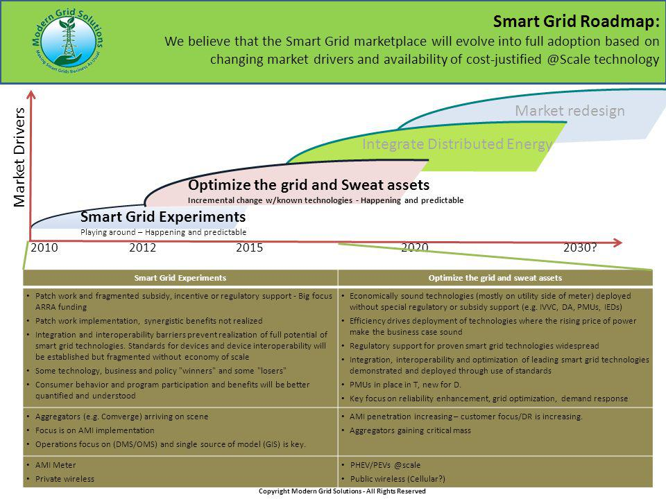 Smart Grid Roadmap: We believe that the Smart Grid marketplace will evolve into full adoption based on changing market drivers and availability of cost-justified @Scale technology Integrate Distributed Energy Smart Grid Experiments Playing around – Happening and predictable Market Drivers Optimize the grid and Sweat assets Incremental change w/known technologies - Happening and predictable Market redesign 2010 2012 2015 20202030.