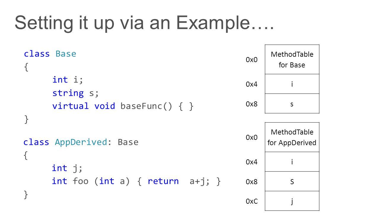 0x0 MethodTable for AppDerived 0x4i 0x8S 0xCj 0x0 MethodTable for Base 0x4i 0x8s