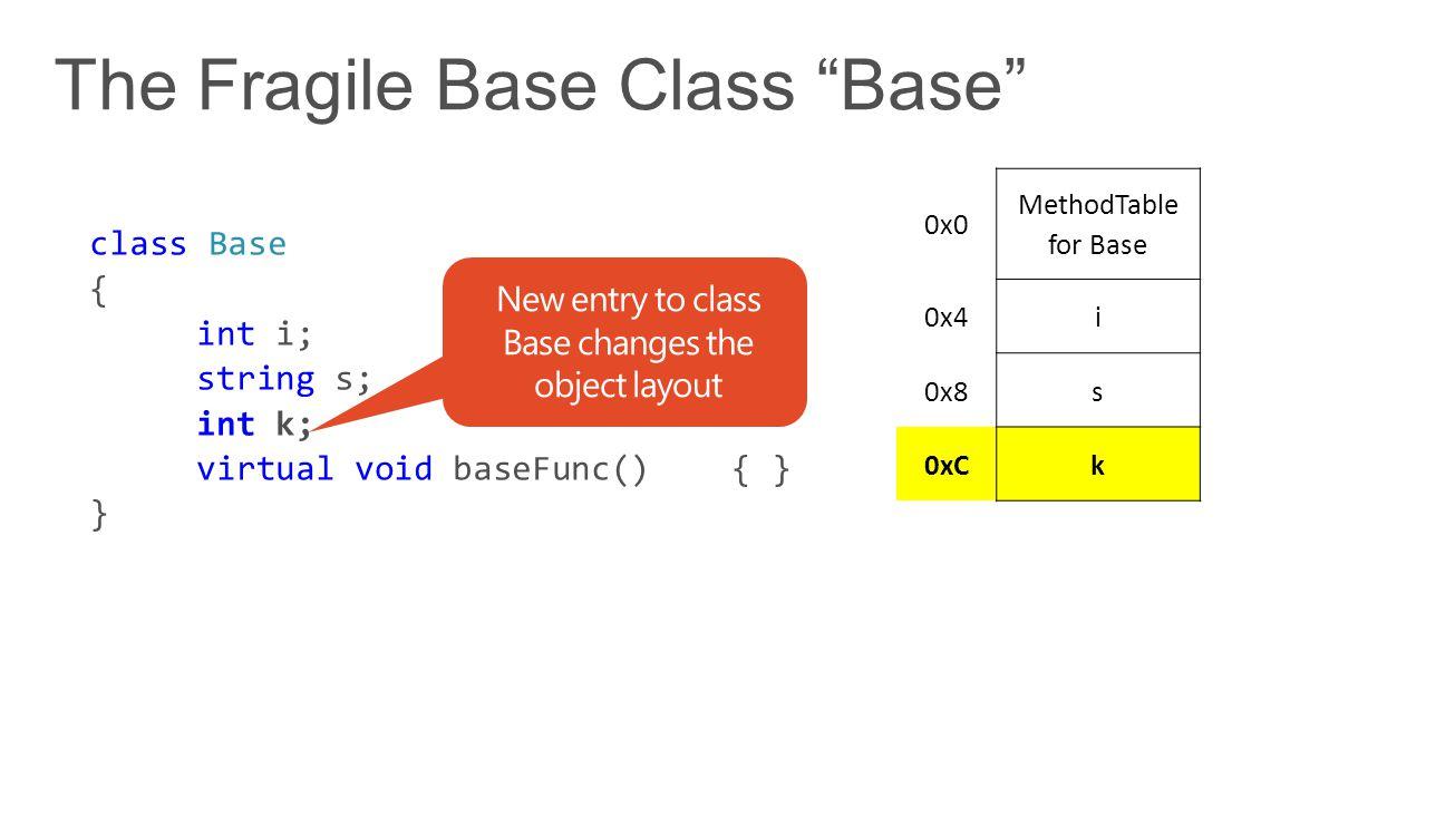 0x0 MethodTable for Base 0x4i 0x8s 0xCk