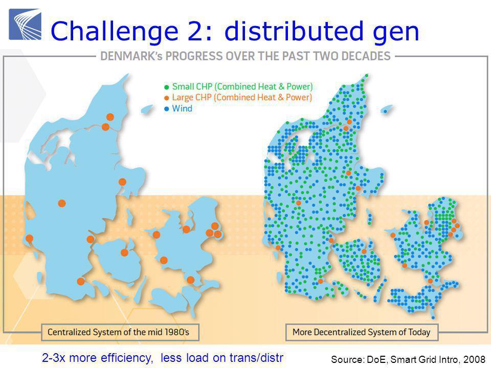 Challenge 2: distributed gen Source: DoE, Smart Grid Intro, 2008 2-3x more efficiency, less load on trans/distr