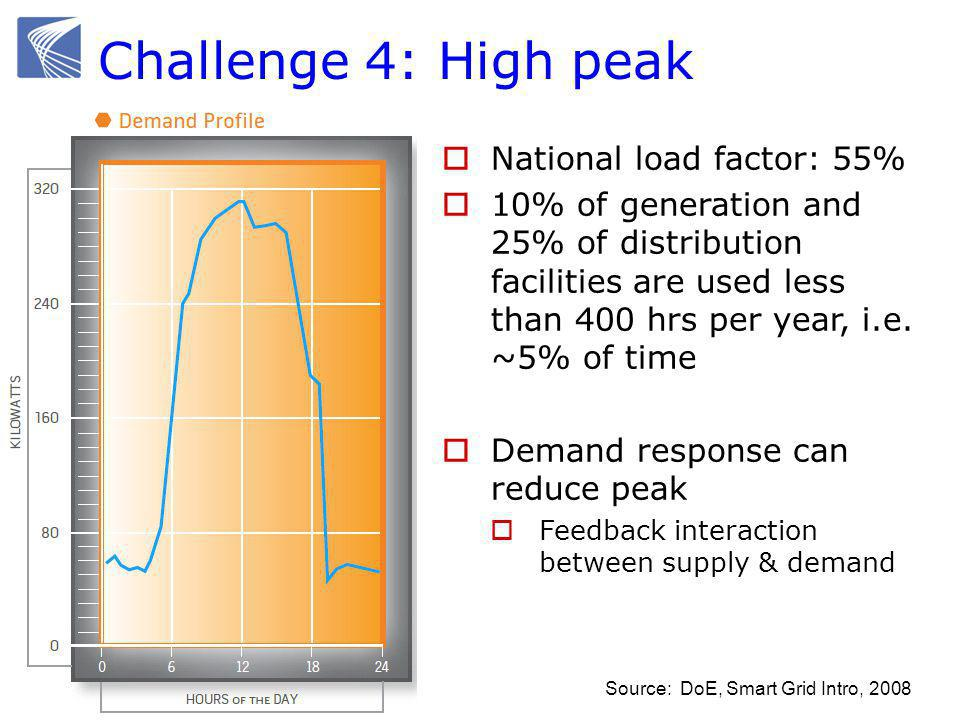 Challenge 4: High peak Source: DoE, Smart Grid Intro, 2008  National load factor: 55%  10% of generation and 25% of distribution facilities are used less than 400 hrs per year, i.e.