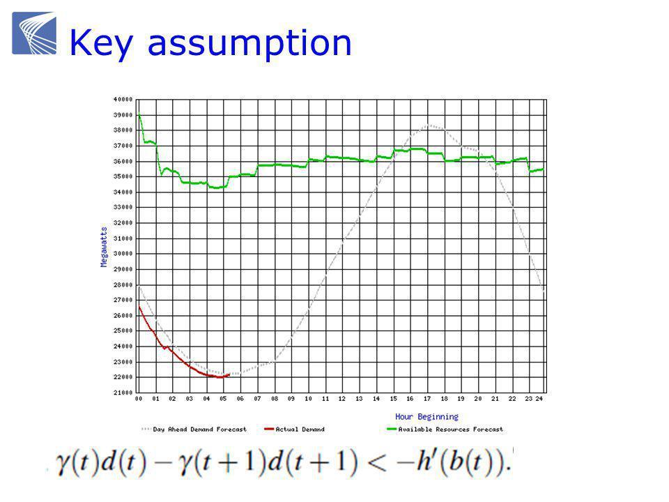 Key assumption Forecast for Cal ISO, 27 September, 2009