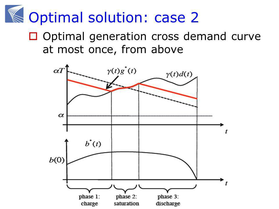 Optimal solution: case 2  Optimal generation cross demand curve at most once, from above
