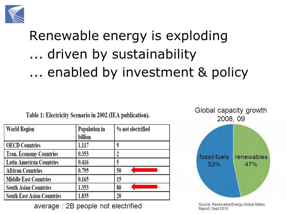 Source: Renewable Energy Global Status Report, Sept 2010 renewables 47% fossil fuels 53% Global capacity growth 2008, 09 Renewable energy is exploding...