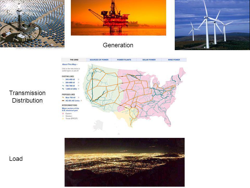 Generation Transmission Distribution Load