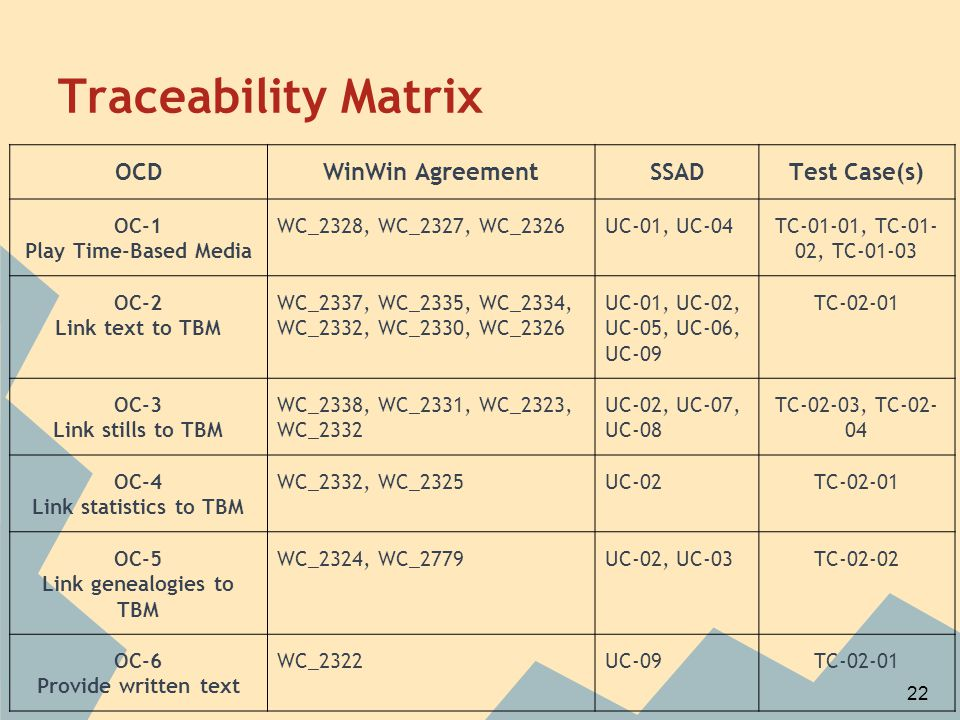 Traceability Matrix OCDWinWin AgreementSSADTest Case(s) OC-1 Play Time-Based Media WC_2328, WC_2327, WC_2326UC-01, UC-04TC-01-01, TC-01- 02, TC-01-03 OC-2 Link text to TBM WC_2337, WC_2335, WC_2334, WC_2332, WC_2330, WC_2326 UC-01, UC-02, UC-05, UC-06, UC-09 TC-02-01 OC-3 Link stills to TBM WC_2338, WC_2331, WC_2323, WC_2332 UC-02, UC-07, UC-08 TC-02-03, TC-02- 04 OC-4 Link statistics to TBM WC_2332, WC_2325UC-02TC-02-01 OC-5 Link genealogies to TBM WC_2324, WC_2779UC-02, UC-03TC-02-02 OC-6 Provide written text WC_2322UC-09TC-02-01 22