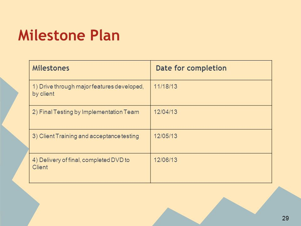 Milestone Plan Milestones Date for completion 1) Drive through major features developed, by client 11/18/13 2) Final Testing by Implementation Team12/04/13 3) Client Training and acceptance testing12/05/13 4) Delivery of final, completed DVD to Client 12/06/13 29
