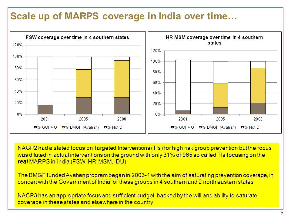 77 Scale up of MARPS coverage in India over time… NACP2 had a stated focus on Targeted Interventions (TIs) for high risk group prevention but the focus was diluted in actual interventions on the ground with only 31% of 965 so called TIs focusing on the real MARPS in India (FSW, HR-MSM, IDU) The BMGF funded Avahan program began in 2003-4 with the aim of saturating prevention coverage, in concert with the Government of India, of these groups in 4 southern and 2 north eastern states NACP3 has an appropriate focus and sufficient budget, backed by the will and ability to saturate coverage in these states and elsewhere in the country