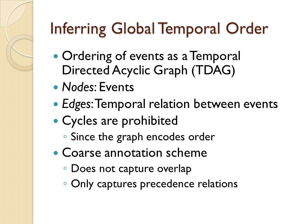 Inferring Global Temporal Order Ordering of events as a Temporal Directed Acyclic Graph (TDAG) Nodes: Events Edges: Temporal relation between events Cycles are prohibited ◦ Since the graph encodes order Coarse annotation scheme ◦ Does not capture overlap ◦ Only captures precedence relations