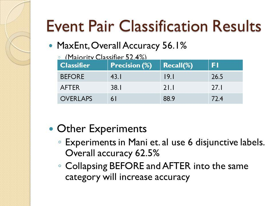 Event Pair Classification Results MaxEnt, Overall Accuracy 56.1% ◦ (Majority Classifier 52.4%) Other Experiments ◦ Experiments in Mani et.
