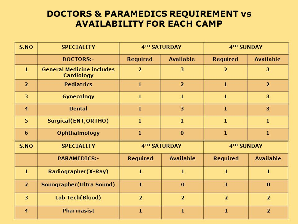 Arrangements for doctor pickup District Medical incharge will coordinate with doctors to assemble at pick up point at 7.30AM.